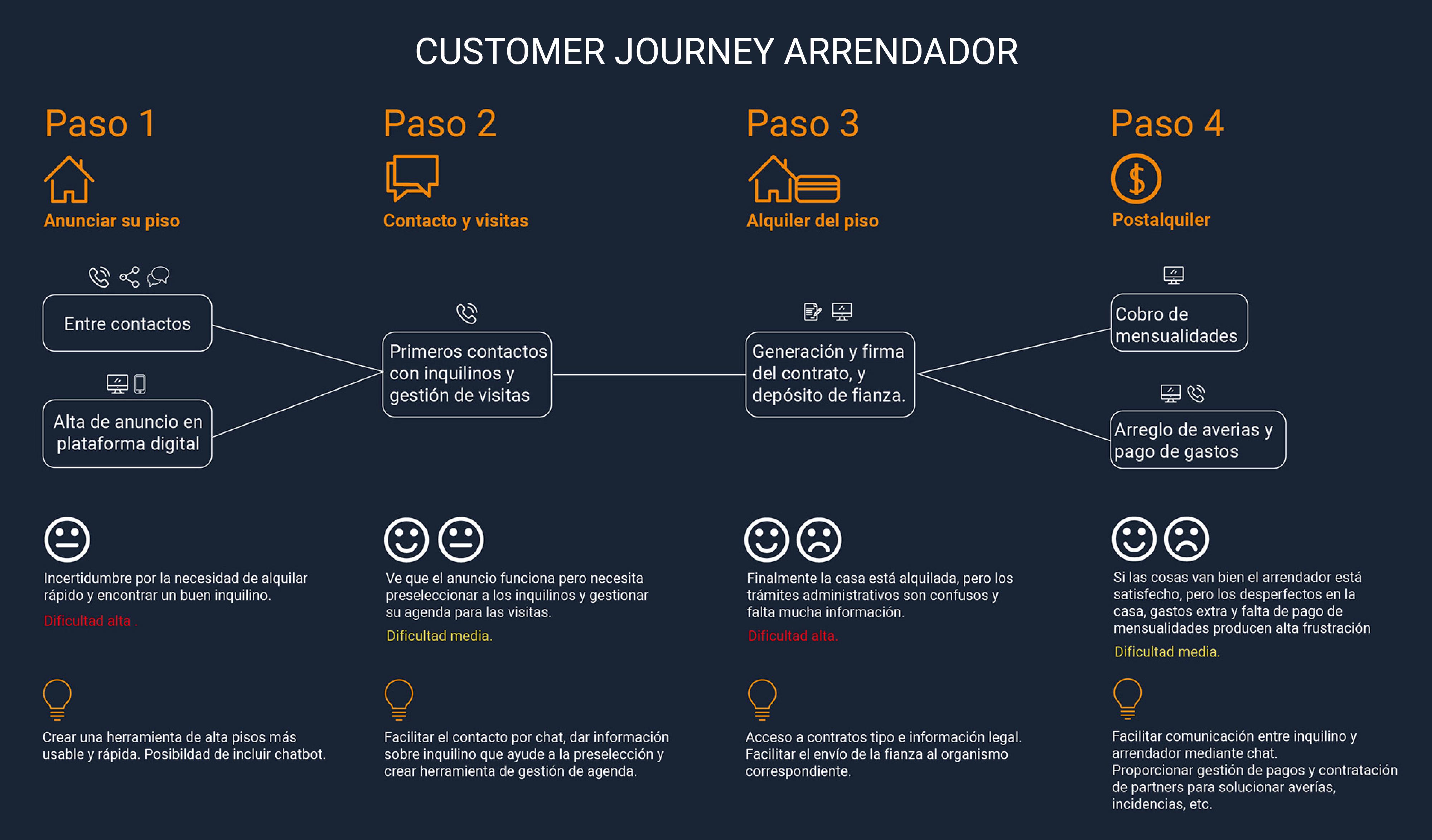 Customer Journey arrendador para app inmobiliaria