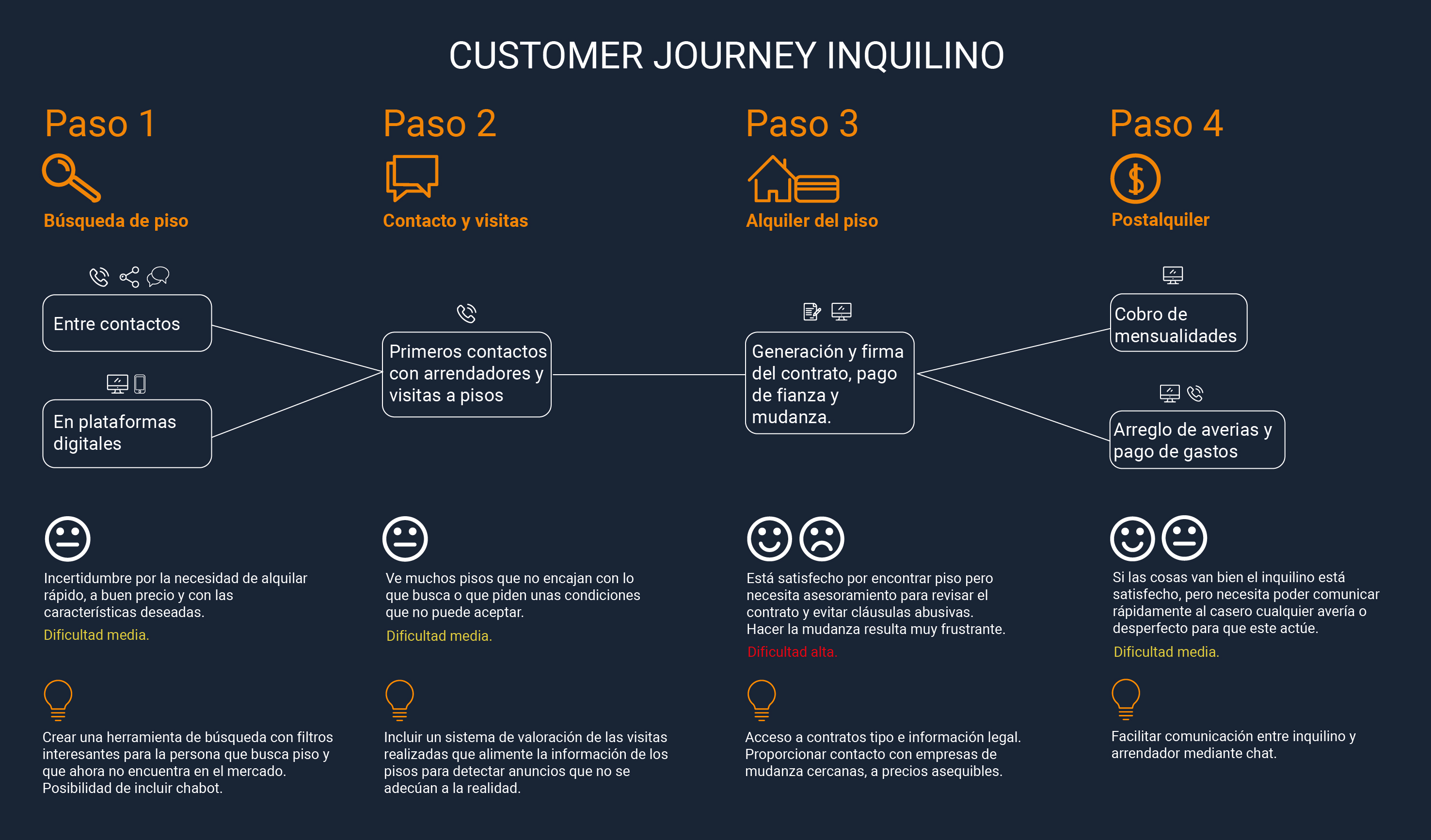 Customer Journey inquilino para app inmobiliaria